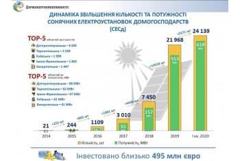 14%  приватних СЕС України встановлено у Дніпропетровській області